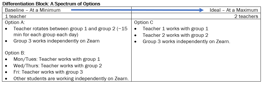 Example of a differentiated block
