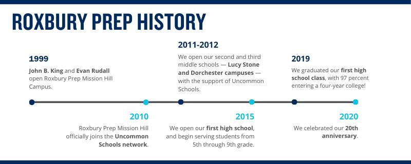 Roxbury Prep History Infographic