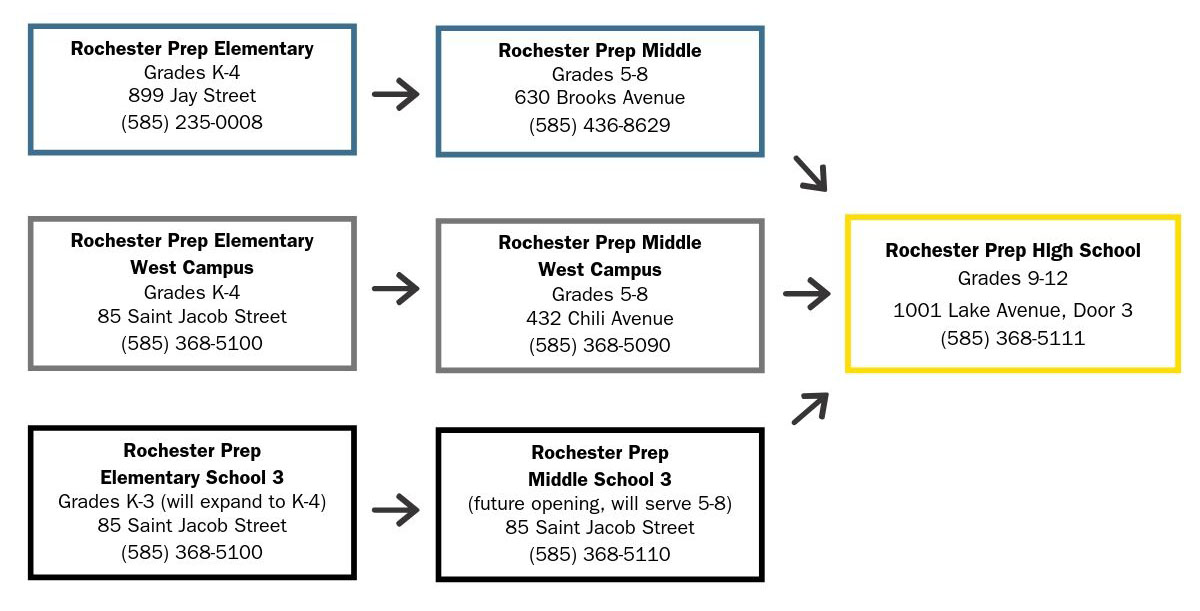 Rochester Prep pathway diagram